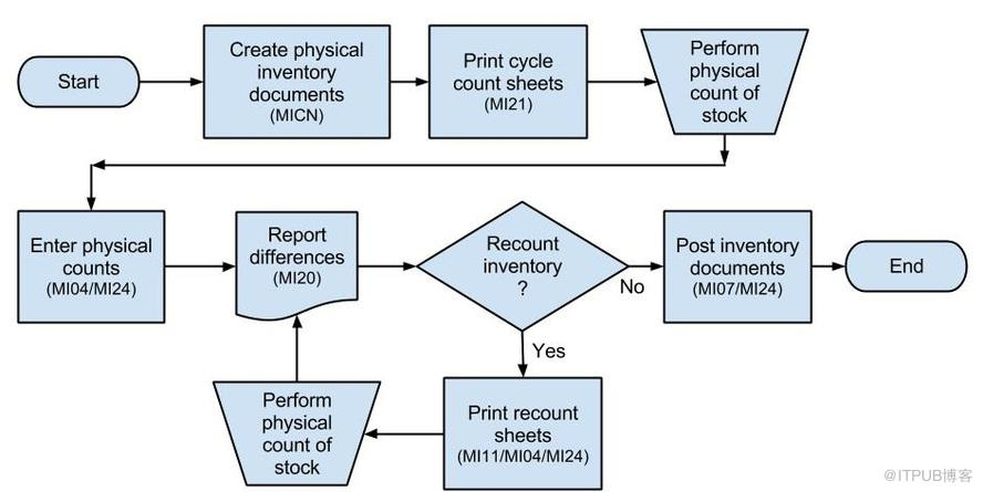 SAP Cycle counting: Configuration, Process flow and