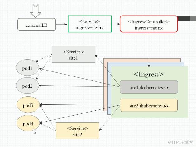 docker笔记26-ingress资源和ingress controller