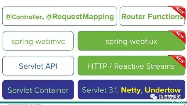 Spring Boot 中的響應式編程和 WebFlux 入門