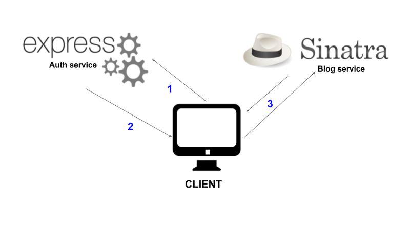 基于JWT规范实现的认证微服务