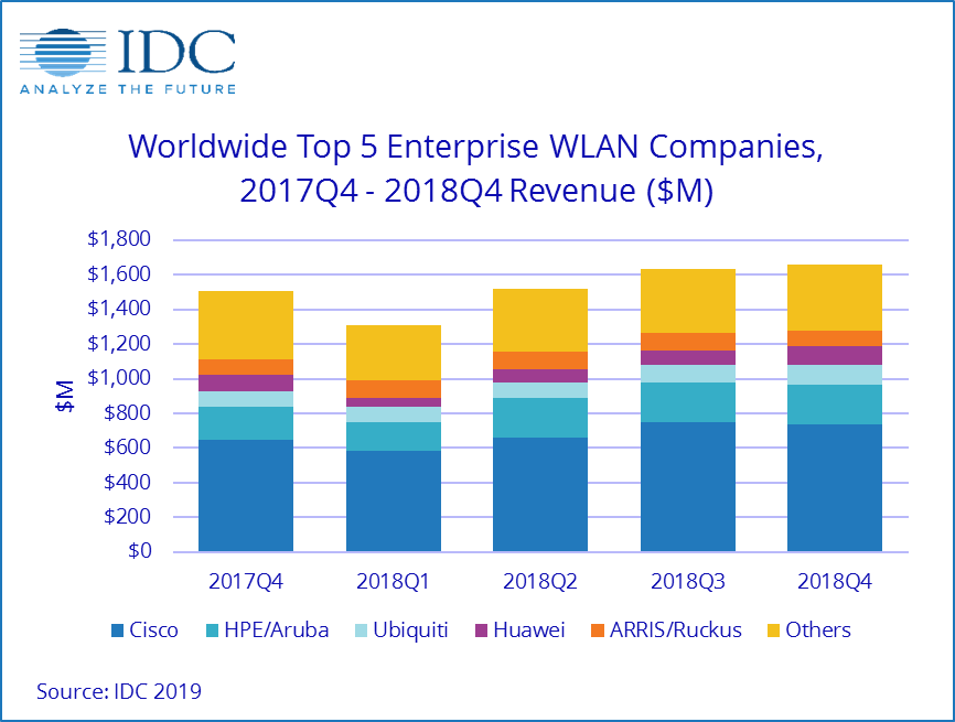 2018Q4全球企业WLAN市场加速增长