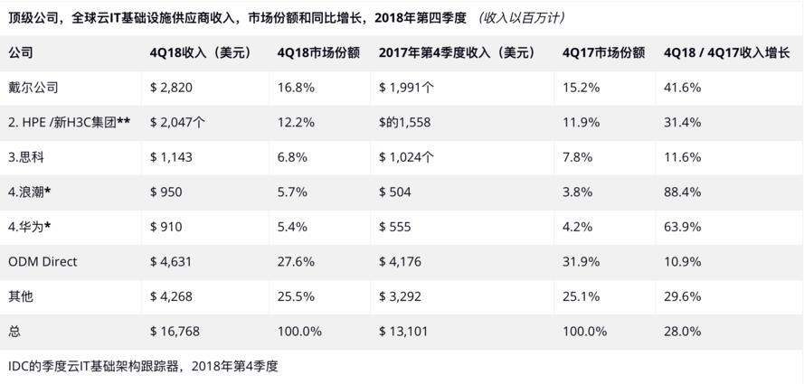 IDC发布:4Q18云IT基础设施收入低于传统IT基础设施收入