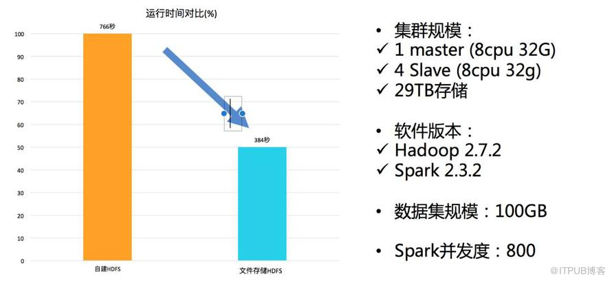 Spark in action on Kubernetes – 存储篇