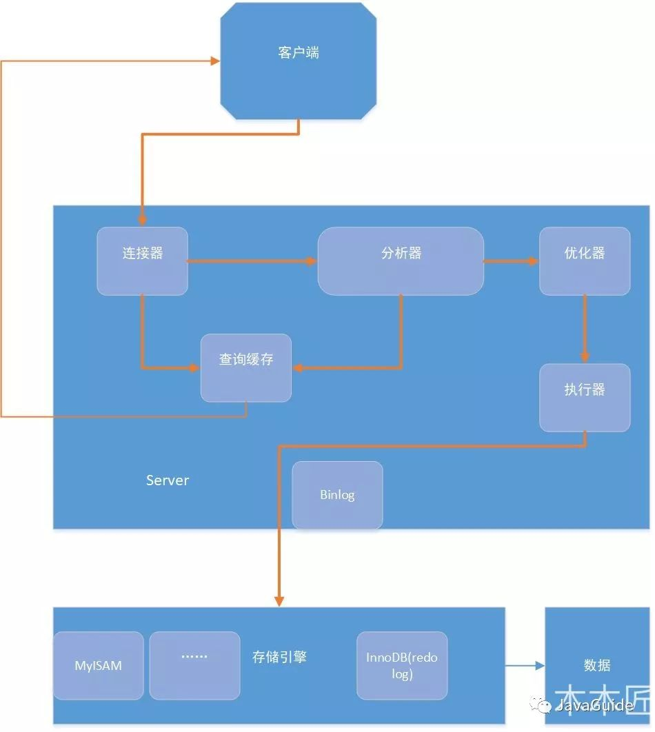一條SQL語句在MySQL中如何執行的