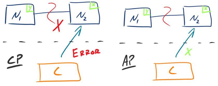 持續可用與CAP理論 – 一個數據庫系統開發者的觀點