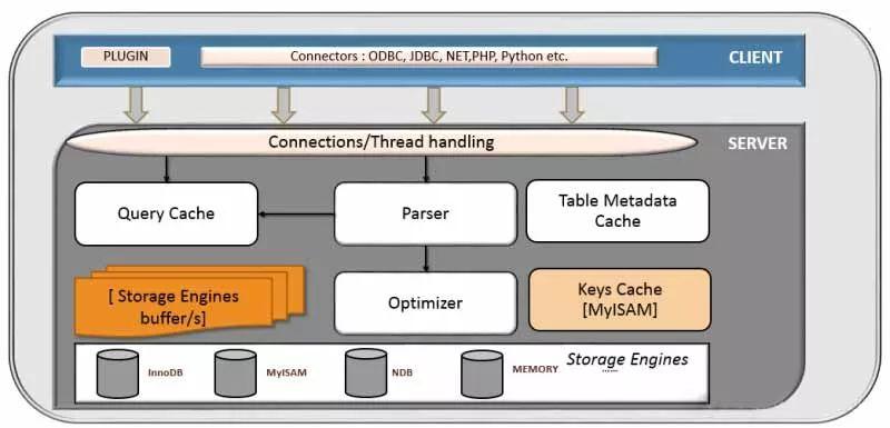 深入理解 MySQL—锁、事务与并发控制