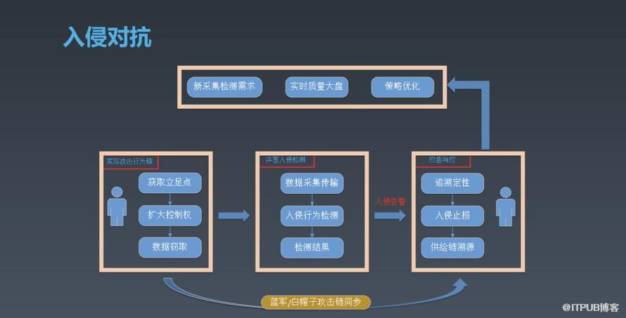 披荆斩棘:论百万级服务器反入侵场景的混沌工程实践