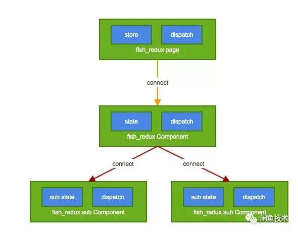 Flutter高内聚组件怎么做?闲鱼打造开源高效方案!
