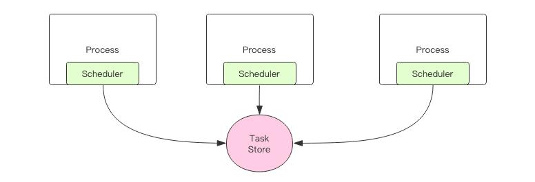 一个简单的基于 Redis 的分布式任务调度器 —— Java 语言实现