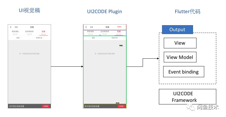 UI2CODE再進化!結合Redux的框架升級!
