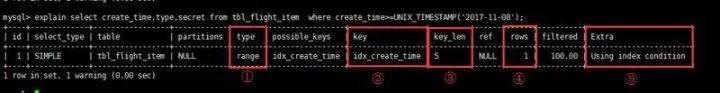 效率提高N倍的19条MySQL优化秘籍