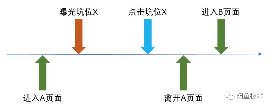 揭秘!一个高准确率的Flutter埋点框架如何设计