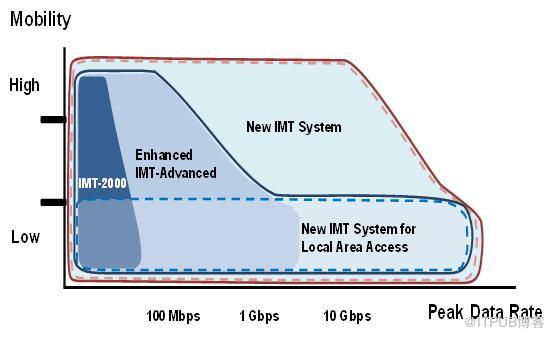 看完秒变5G专家!关于5G,你必须知道的事儿……