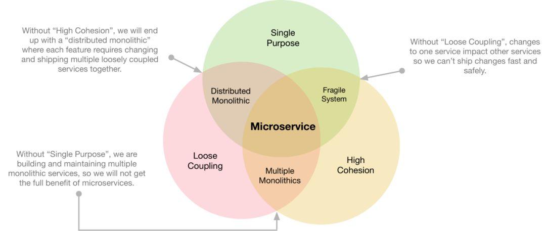 一個知名網站的微服務架構最佳實現