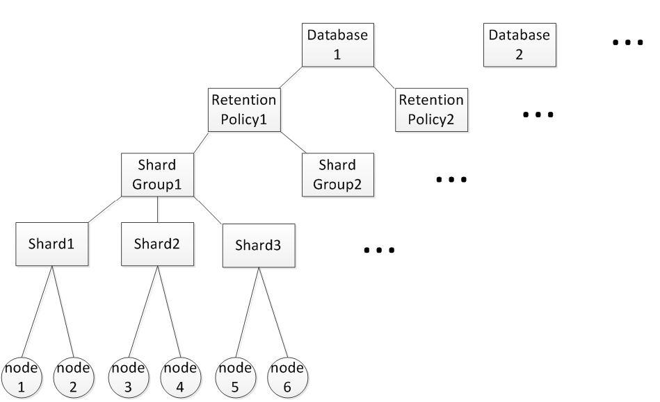 分布式时序数据库QTSDB的设计与实现