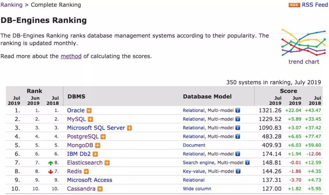 2019年7月数据库流行度排行:Oracle王者归来获大幅增长