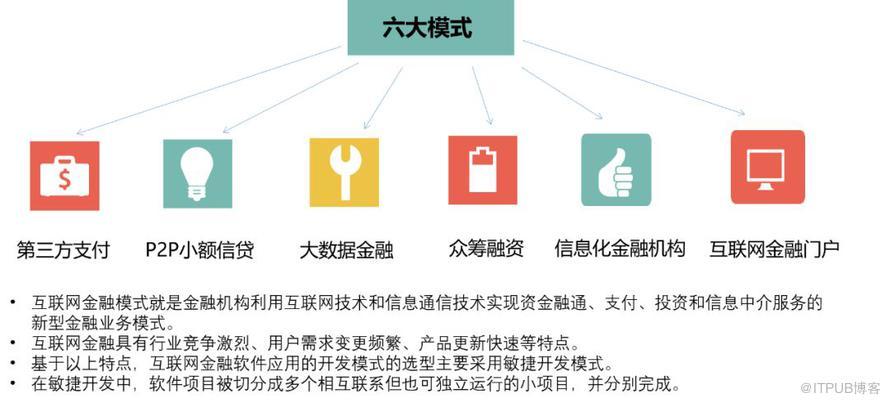 金融行业微服务架构解析