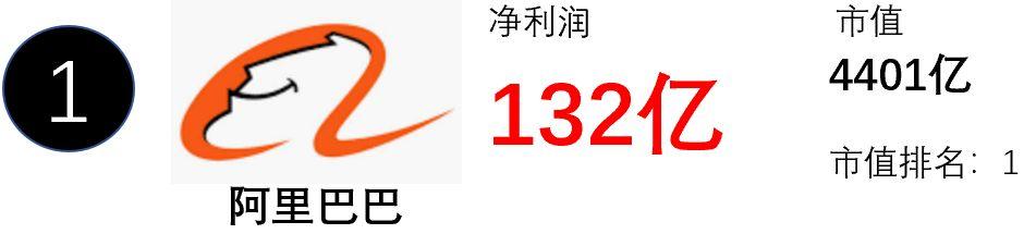 中国互联网公司亏损能力排行榜