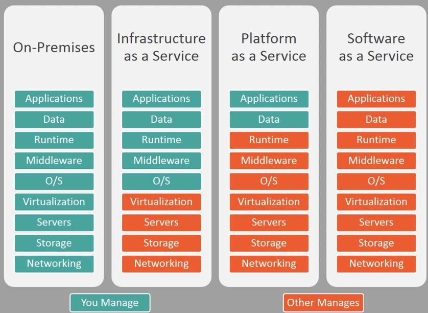 谈PaaS平台建设:如何应对企业架构多元异构资源的挑战