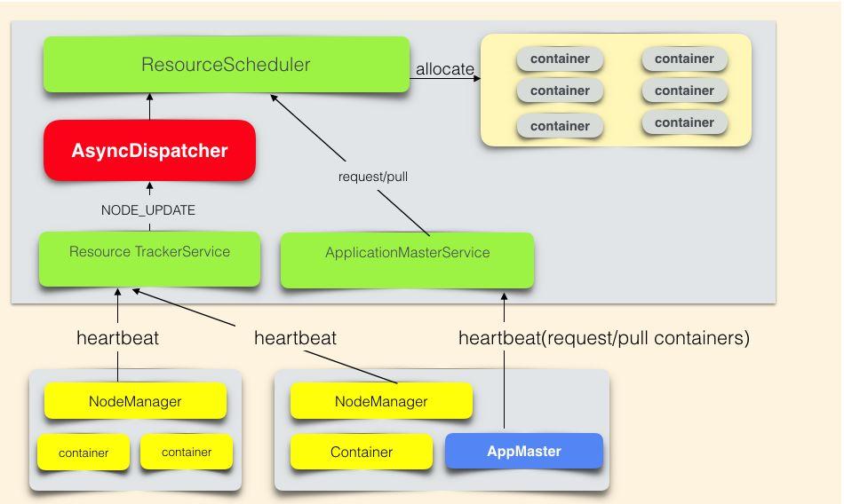 Hadoop YARN:调度性能优化实践