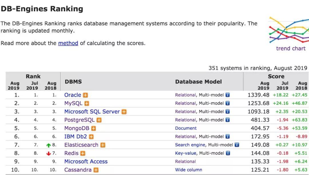 2019年8月数据库流行度排行:双星闪耀 MySQL 成月度最大赢家