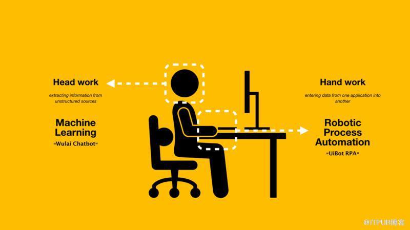 RPA和人工智能:解锁未来企业制胜的关键插图(2)