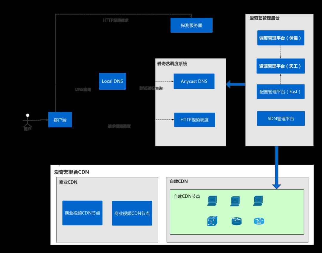 干貨丨愛奇藝CDN IPv6系統配置
