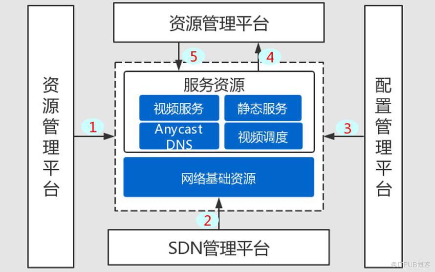 干货丨爱奇艺CDN IPv6系统配置