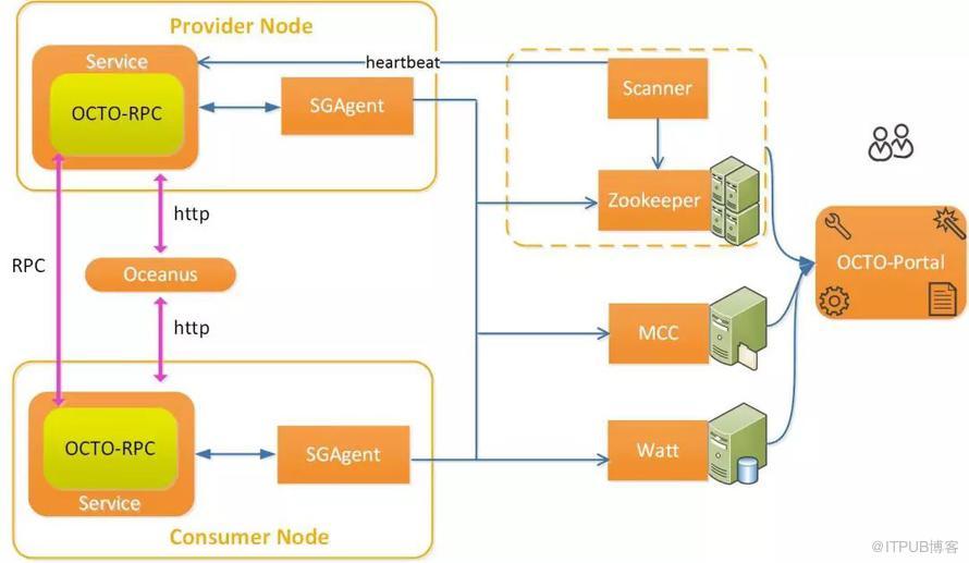 美团大规模微服务通信框架及治理体系OCTO核心组件开源
