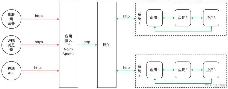 从五个方面入手,保障微服务应用安全