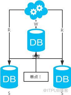 看完这篇,你还不能理解 '数据库架构'?趁早回家吧
