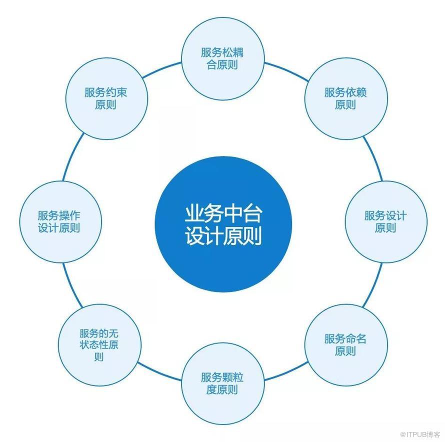 中台战略:业务中台的8个设计原则