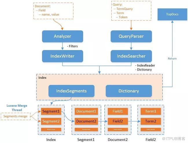 Elasticsearch 亿级数据检索性能优化案例实战!