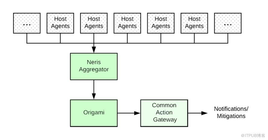 可伸缩的微服务告警系统设计指南