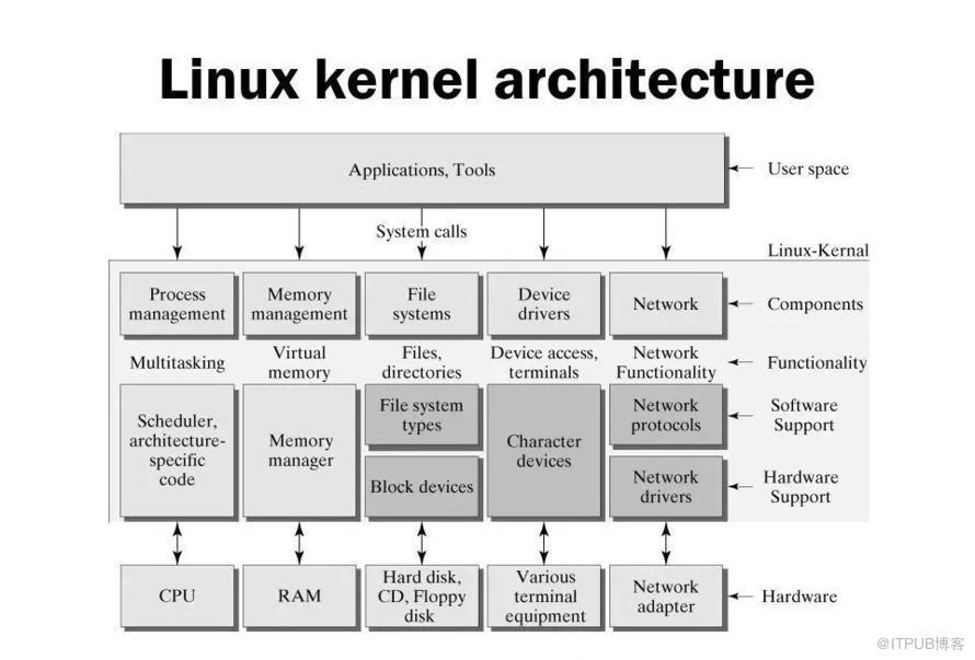 Linux系统——架构浅析