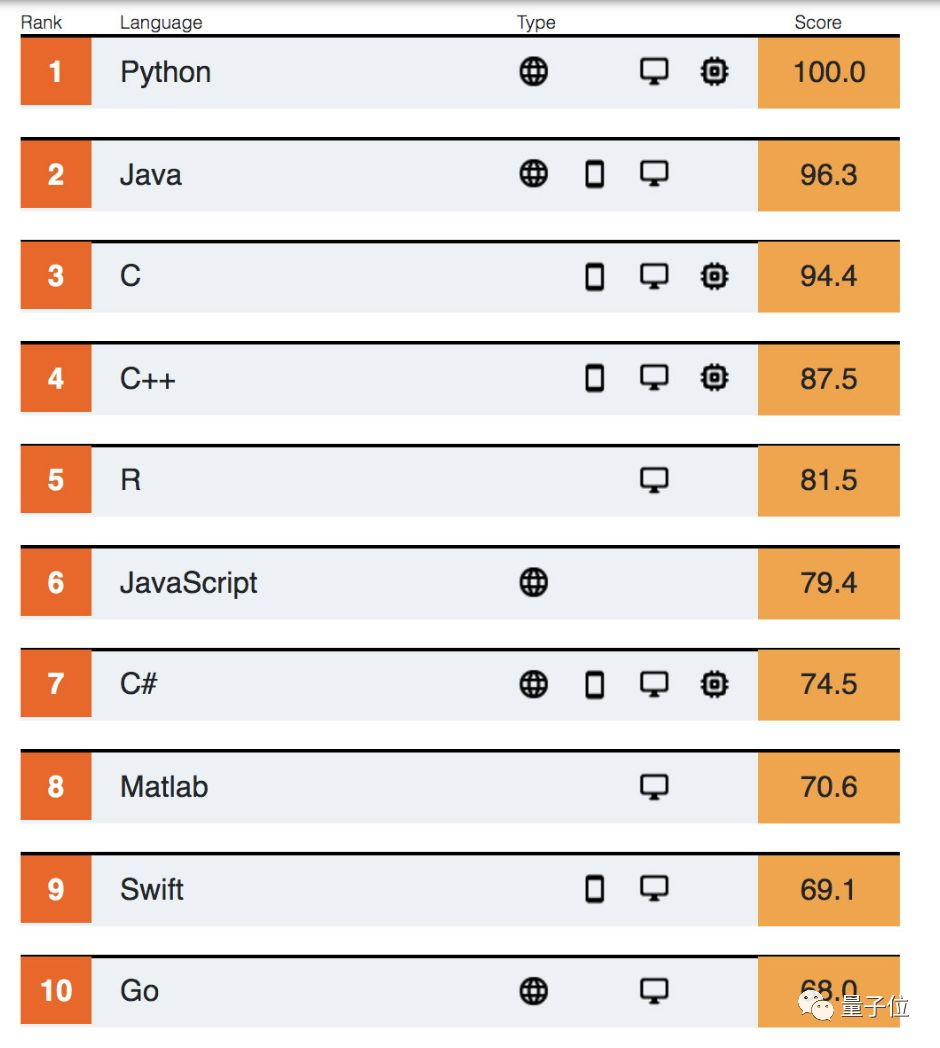 PHP跌出前十,鐵打的 Python 連續3年第一:IEEE Spectrum 2019編程語言排行榜出爐