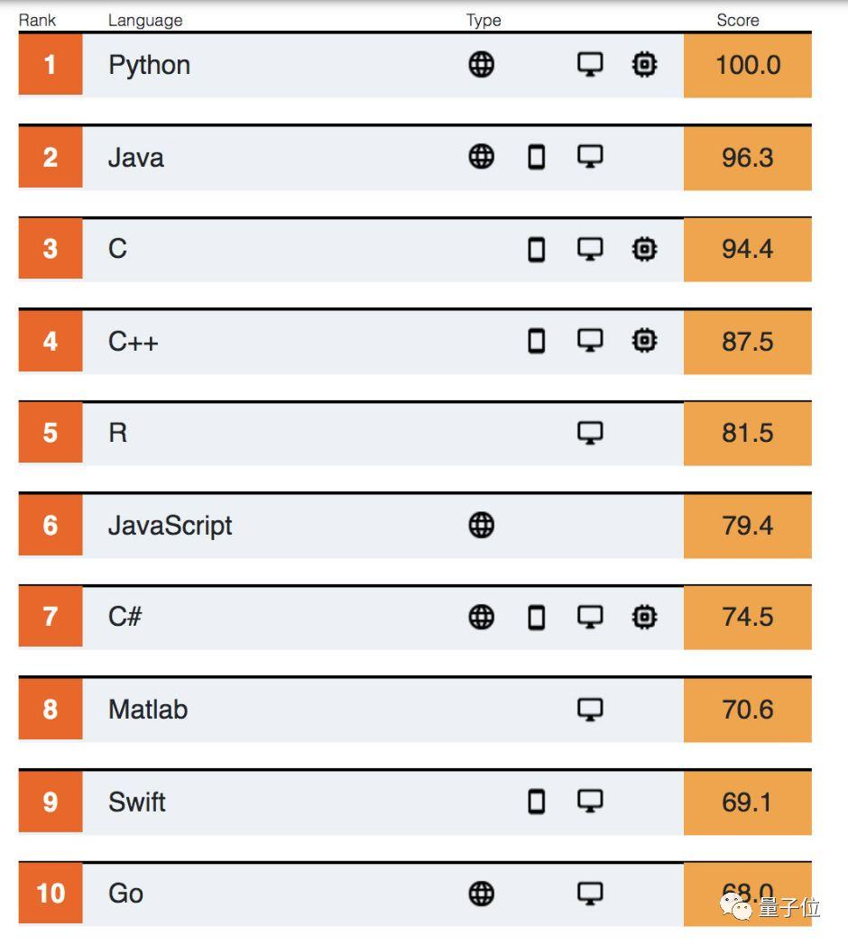 PHP跌出前十,铁打的 Python 连续3年第一:IEEE Spectrum 2019编程语言排行榜出炉