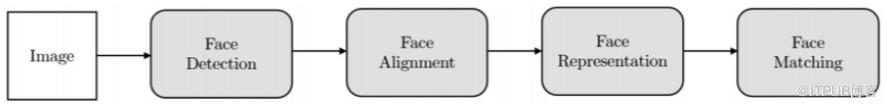 丰巢刷脸取件被小学生破解,号称3D、深度学习加持的人脸识别究竟靠谱吗?