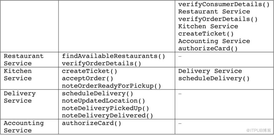 微服务架构:拆分单体应用的难点