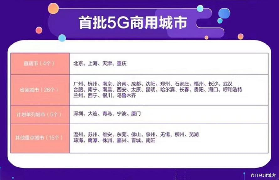 中国进入5G普及时代!三大运营商5G套餐正式公布,每月128起,联通最壕套餐599