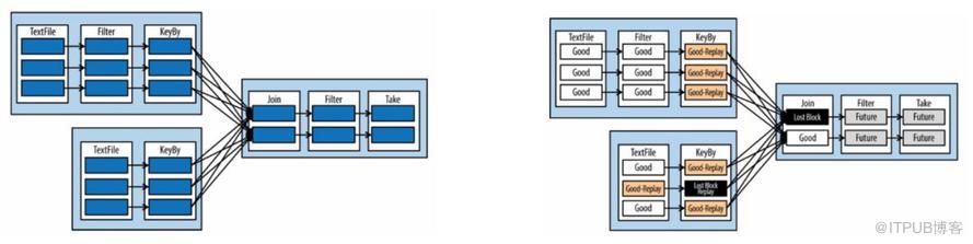 Flink流式计算在节省资源方面的简单分析