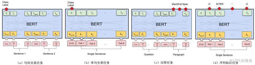 美团BERT的探索和实践-数字化转型