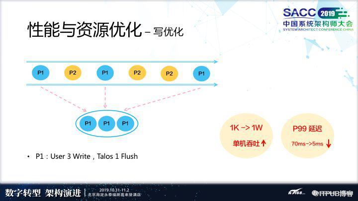 万亿级消息背后: 小米消息队列的实践