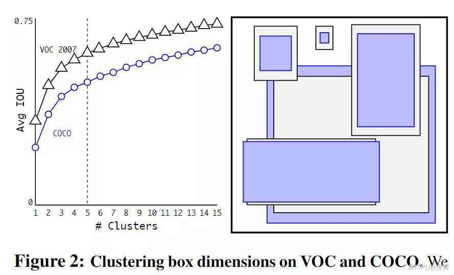 YOLO目标检测从V1到V3结构详解