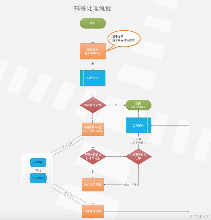 微服务架构的四大金刚利器