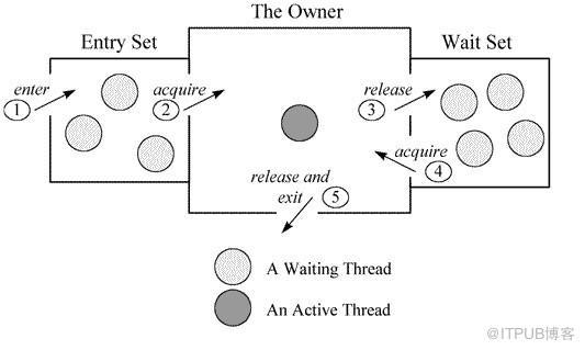 JVM是怎么和操作系统交互的?