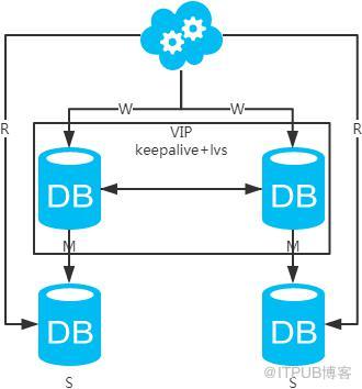 数据库之互联网常用架构方案一览