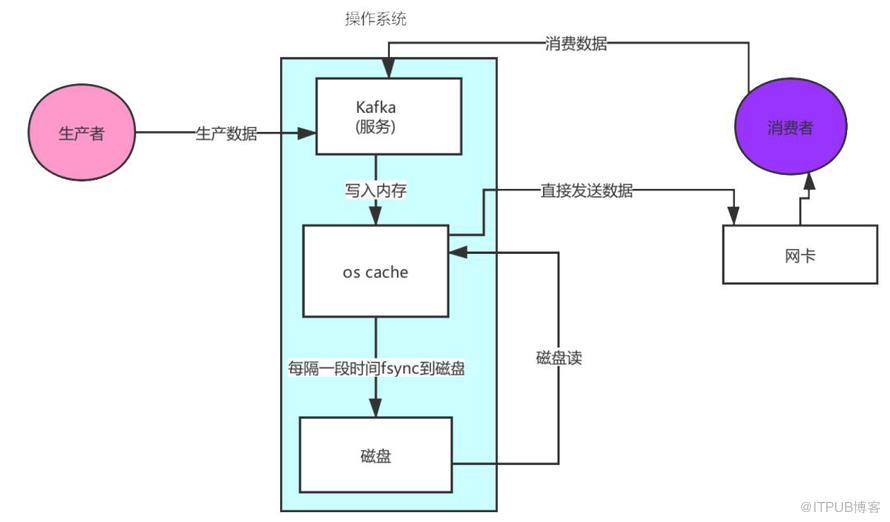 Kafka 优秀的架构设计!它的高性能是如何保证的?