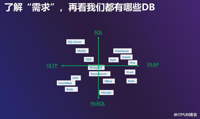 爱奇艺的数据库选型大法,实用不纠结!