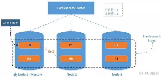ElasticSearch 亿级数据检索案例实战